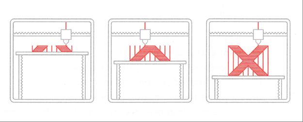 این تصویر به صورت شماتیک روش پرینت FDM را نشان می دهد و می توان مفهوم ساپورت را در آن مشاهده کرد