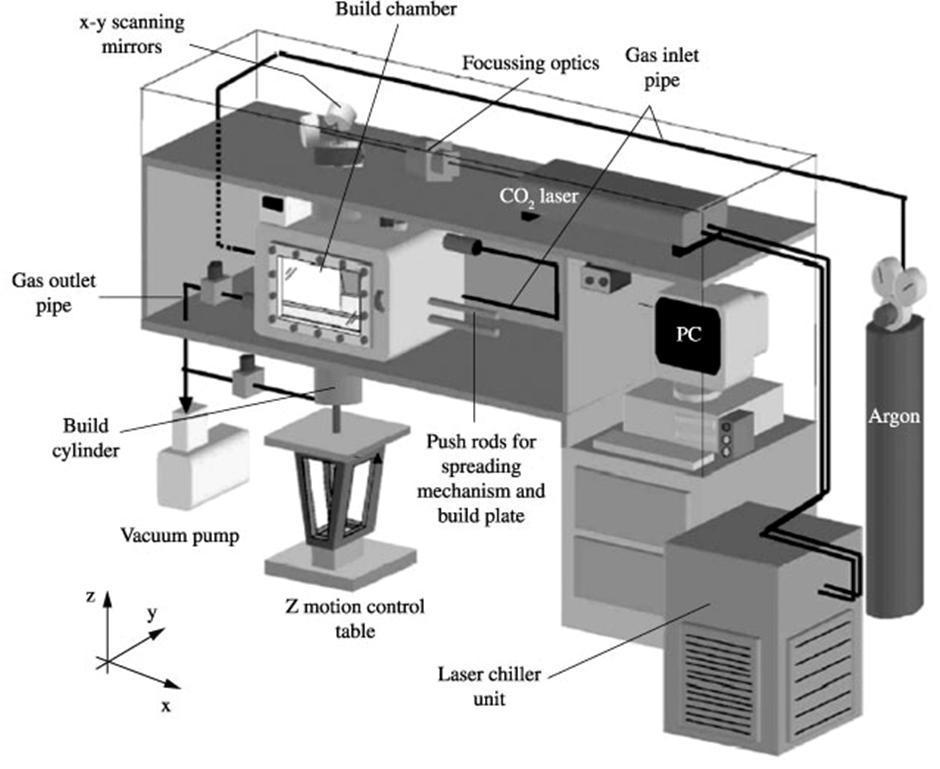 پرینتر سه بعدی SLS