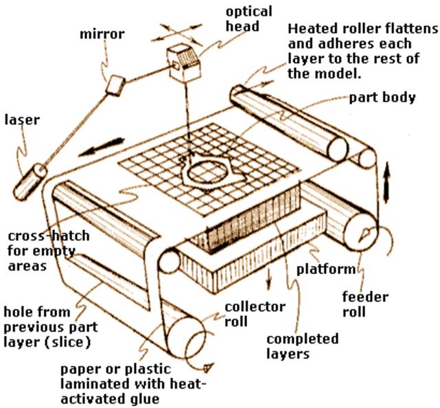 پرینتر سه بعدی LOM