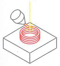 تکنیک پرینت سه بعدی انرژی نشانی مستقیم