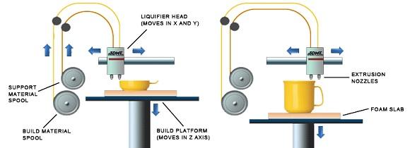پرینت سه بعدی - روش FDM