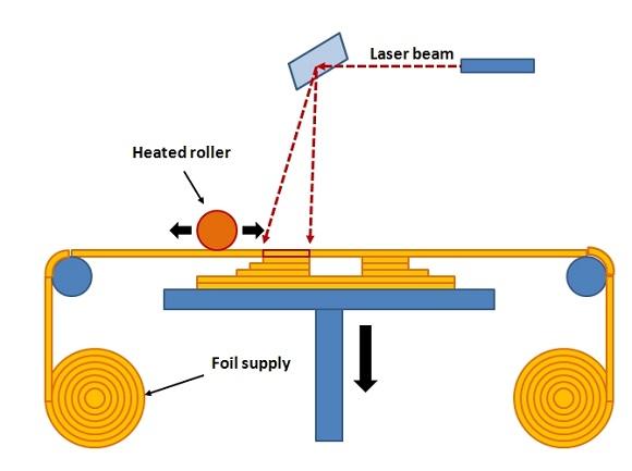 پرینت سه بعدی- روش LOM