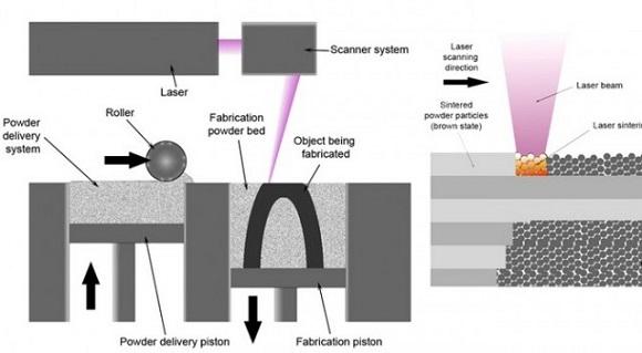 پرینت سه بعدی - روش SLM