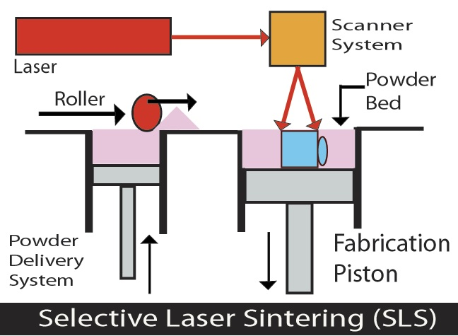 پرینت سه بعدی - روش SLS