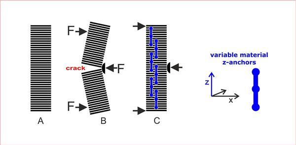 افزایش قدرت اتصال میان لایه های قطعات چاپ سه بعدی