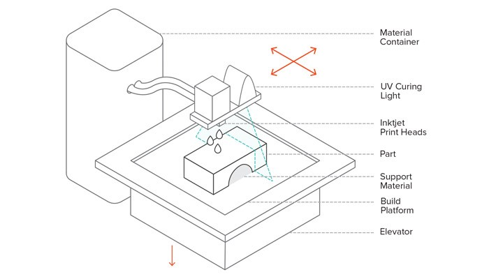 تکنولوژی پرینت سه بعدی Material Jetting چگونه عمل می کند؟