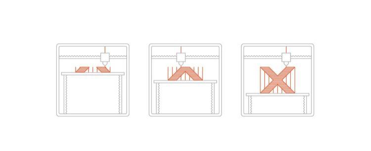 فرایند پرینت سه بعدی