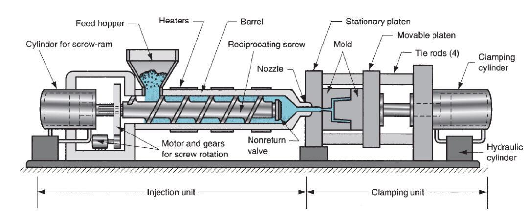 • نمودار دستگاه قالب گیری تزریقی، از نوع پیچ رفت و برگشتی (برخی از جزئیات مکانیکی ساده شده است.)