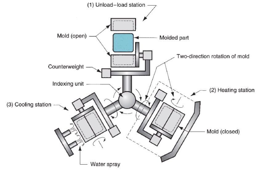 • فرایند قالب گیری چرخشی انجام شده در 3 مرحله: (1) تخلیه-بارگیری (2) حرارت دهی و چرخش قالب (3) خنکسازی قالب