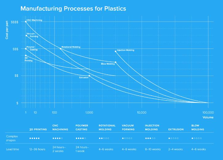 چگونه فرایند ساخت قطعات پلاستیک را به درستی انتخاب کنیم؟