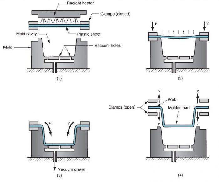 ترموفرمینگ با خلأ: (1) یک ورق پلاستیکی تخت با حرارت نرم می شود. (2) ورق پلاستیکی نرم روی قسمت فرو رفته حفره قالب قرار می گیرد. (3) ایجاد خلأ سبب کشیدن ورق پلاستیکی به درون قالب می شود. (4) پلاستیک در تماس با سطح سرد قالب سخت می شود و قطعه از قالب جدا می گردد.