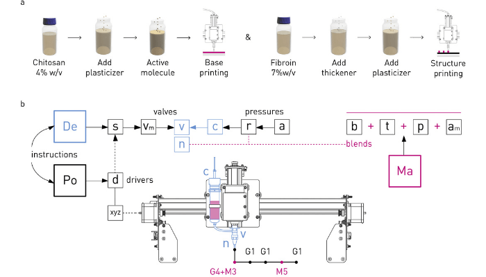 آماده سازی اکستروژن در پرینت سه بعدی ماده مشابه چرم